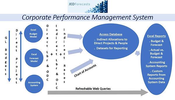 JEDForecasts Corporate Performance Measu