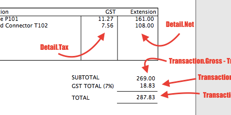 Detail.Tax or Transaction.TaxAmount?
