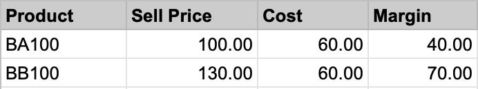Product margin analysis