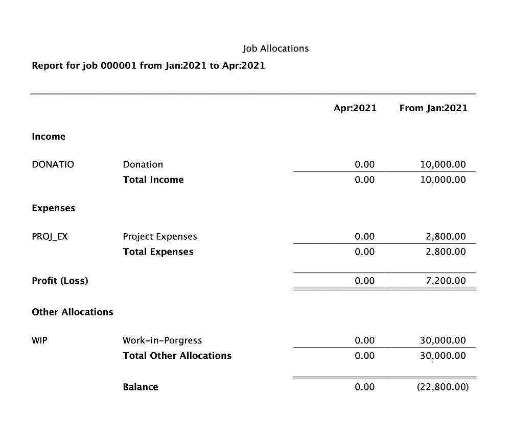 Job Allocation Report