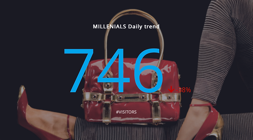 Millenials daily trends.png