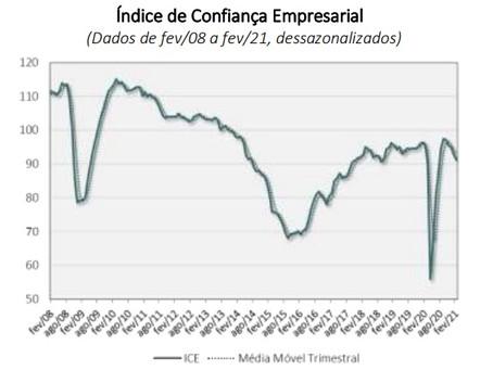 ÍNDICE DE CONFIANÇA EMPRESARIAL (ICE)