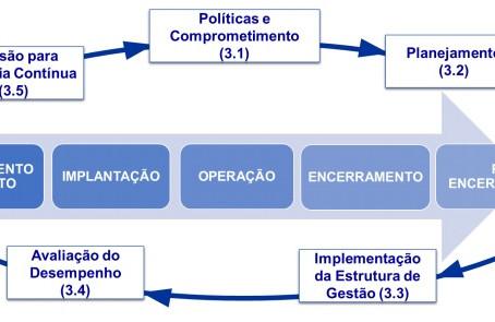 IBRAM LANÇA CONSULTA PÚBLICA PARA GUIA DE BOAS PRÁTICAS DE GESTÃO DE BARRAGENS E ESTRUTURAS DE DISPO