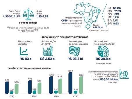 MINERAÇÃO BRASILEIRA EM NÚMEROS (4°TRIMESTRE DE 2020)