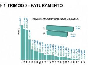 SETOR MINERAL FATUROU R$ 36 BILHÕES NO PRIMEIRO TRIMESTRE DO ANO