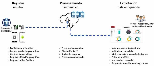 Proceso Digital TellMe.webp