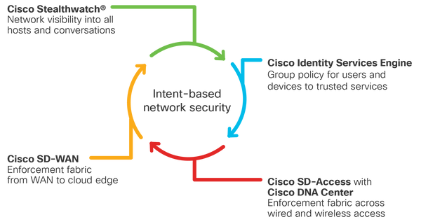 intent-based-network-security-aag_2.png