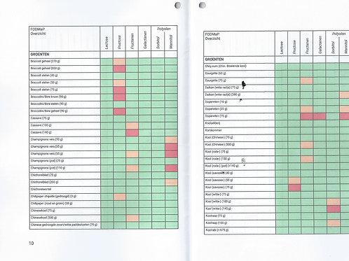 Praktisch FODMaP Overzicht aanvullend op 1e druk FODMaP
