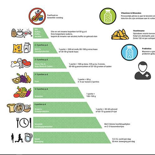 Voedingspiramide - bij FODMaP en SIBO