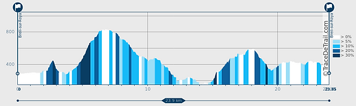 Trail de Medja Sola - profil.png