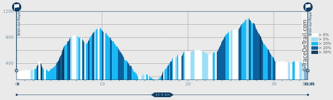 Trail des Merveilles 2020 - profil.png