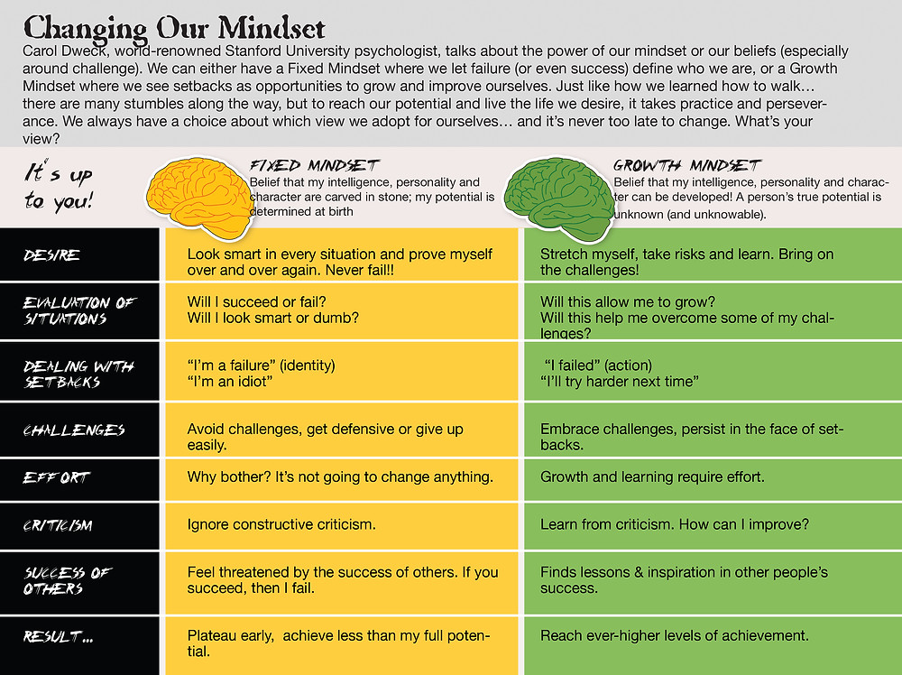 Carol Dweck's work on Growth Mindset vs. Fixed Mindset sets the tone for learning. Some research suggests teaching this concept benefits kids and shows some modest boost in achievement.
