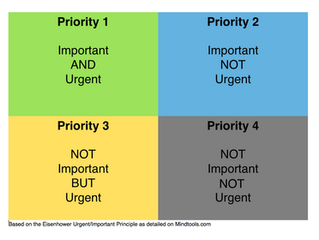 Teaching Priorities and Productivity