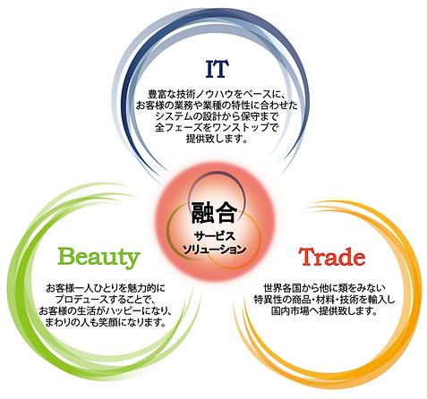 IT・美容のソリューション