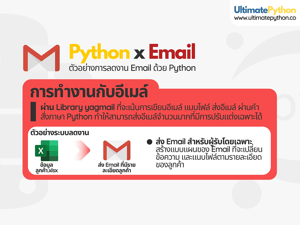 working-with-email-with-python-command