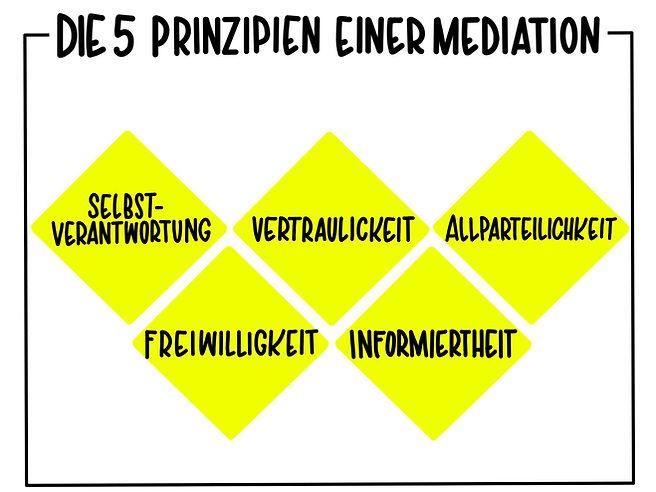 5 Prinzipien der Mediation.jpg