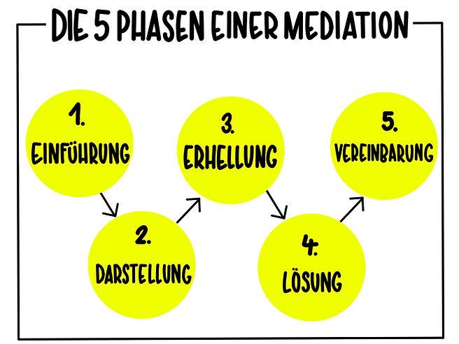 5 Phasen der Mediation.jpg