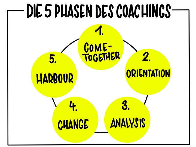 5 Phasen Coaching.jpg