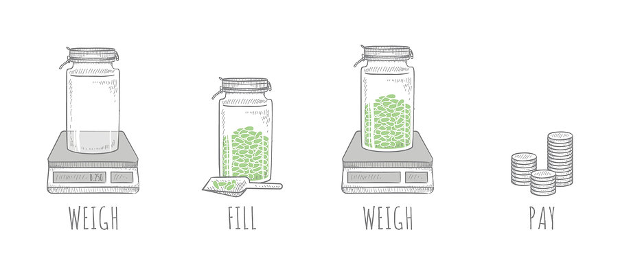 Illustration of the weigh, fill, weigh, pay process at Smaller Footprints.