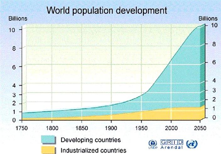 La revolución industrial y el crecimiento poblacional