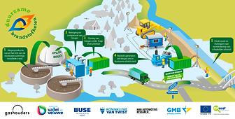 Biogas als brandstof voor de bouw