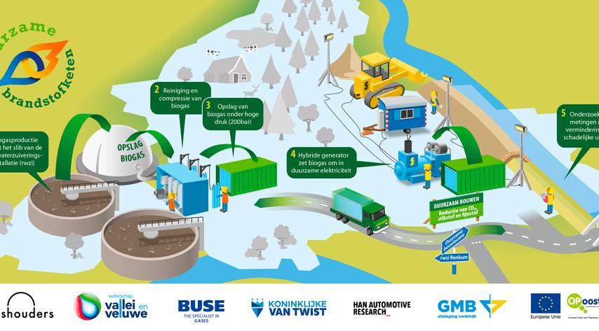 Infographic Duurzame Brandstofketen
