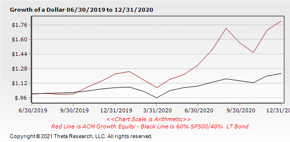 ACM Growth Equity 12-31.png