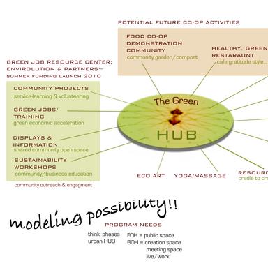 Green Job Program Design