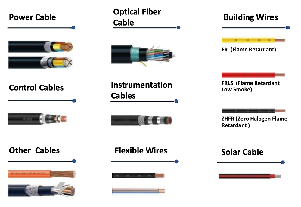 Polycab Analysis Wires and Cables