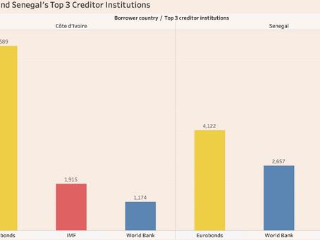 Qui détient la dette des pays Africains? ( 1 of 4)