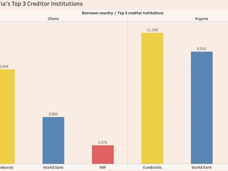 Qui détient la dette Africaine (2 of 4)