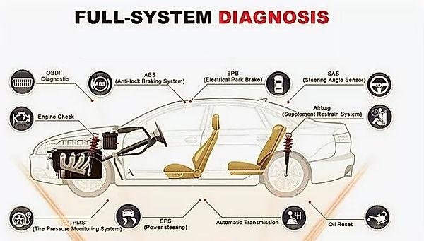 Car Diagnosis