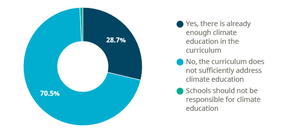 Research shows climate education is lacking across Europe