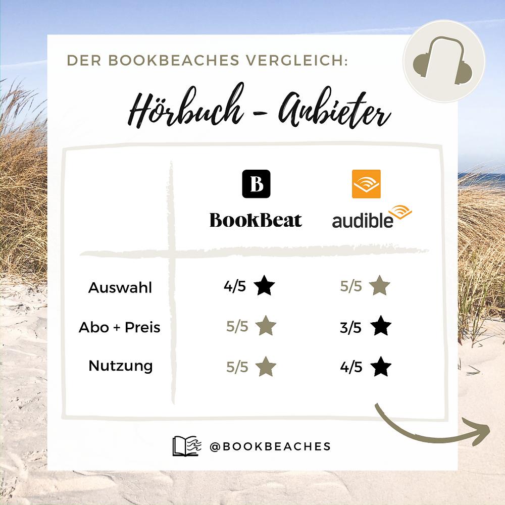 Mit einem übersichtlichen Vergleich der größten Hörbuchanbieter auf dem deutschen Markt findet man das passende Hörbuch für jede Gelegenheit.