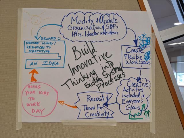 Building a creative foundation