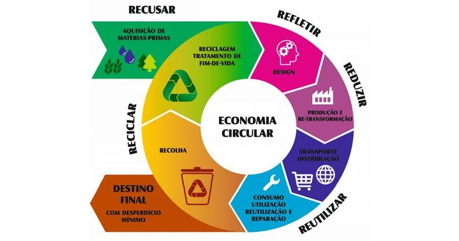 Infográfico de economia circular