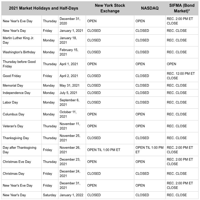 Calendario feriados 2021 eeuu mercado de valores