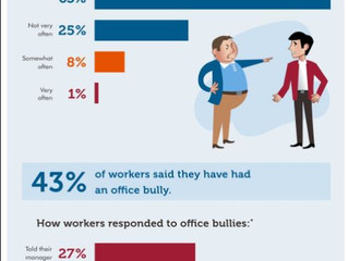 Do you think you may be the victim of Workplace bullying?