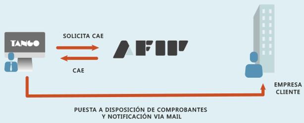 Facturacion Electronica Tango Gestion