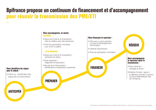 "EC | Focus Reprise, BPIfrance et ""Pass Repreneur"""