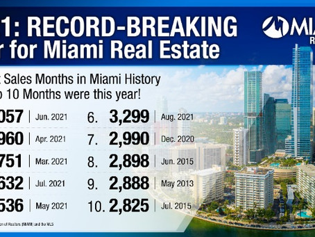Miami Real Estate Records Best August Sales Month in History; Condo Transactions Up 70.1% YoY