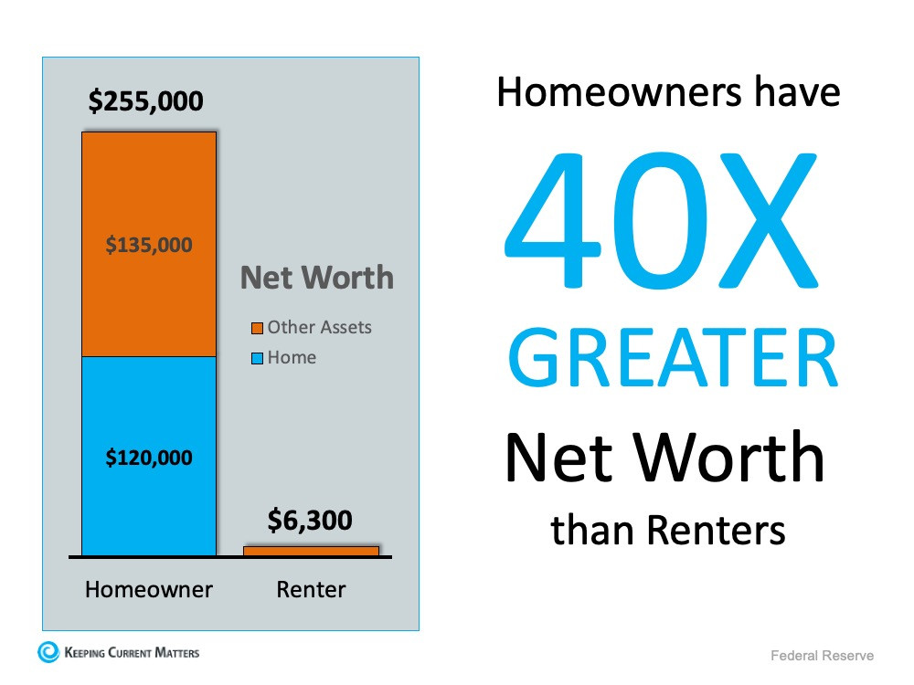 Graph showing homeowners's net worth is greater than renter's