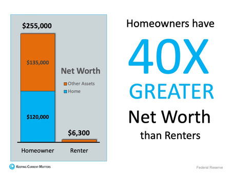 Homeowner's Have Net Worth 40x Greater Than a Renter's
