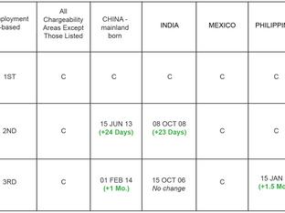 November Visa Bulletin: Minimal Change in Cut-Off Dates for Backlogged Visa Categories