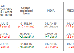 August 2019 Visa Bulletin: Retrogression for EB-1, EB-2 & EB-3 Worldwide as EB-3 China Jumps For