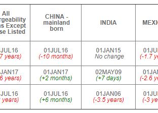 August 2019 Visa Bulletin: Retrogression for EB-1, EB-2 & EB-3 Worldwide as EB-3 China Jumps For
