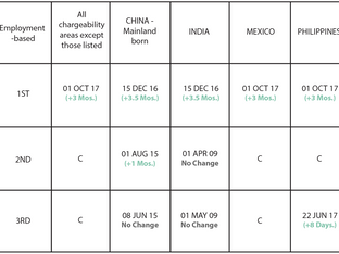 January 2019 Visa Bulletin: EB-1 Category for All Countries Will Move Forward While EB-2 & EB-3