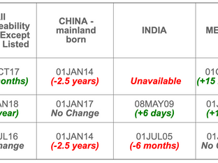 September 2019 Visa Bulletin: Visa Numbers under EB-3 Category  Unavailable Through End of Fiscal Ye