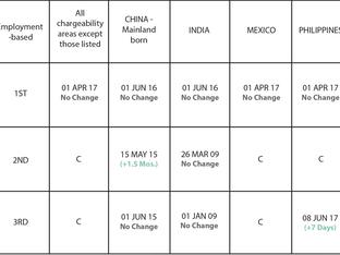 November 2018 Visa Bulletin: Cut-off Dates Still Imposed for EB-1 Category