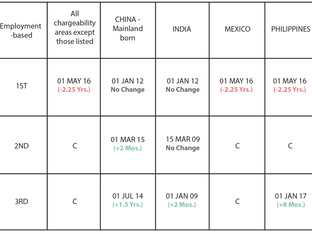 August 2018 Visa Bulletin: Immediate Retrogression for EB-1 Worldwide as EB-3 China and India and EB